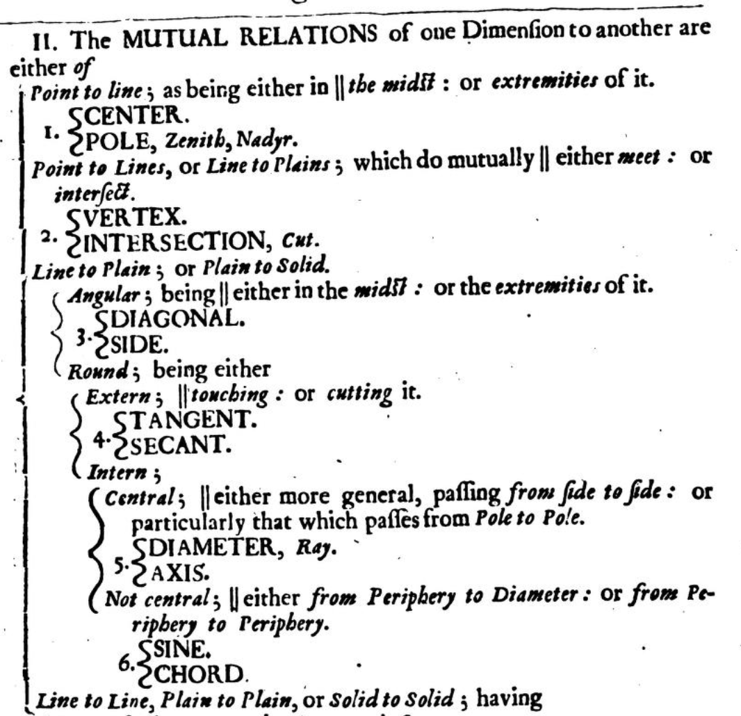 An image from Wilkins' book, categorizing 'diameter'